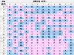 备孕狗宝宝:2018生男生女清宫图预测表